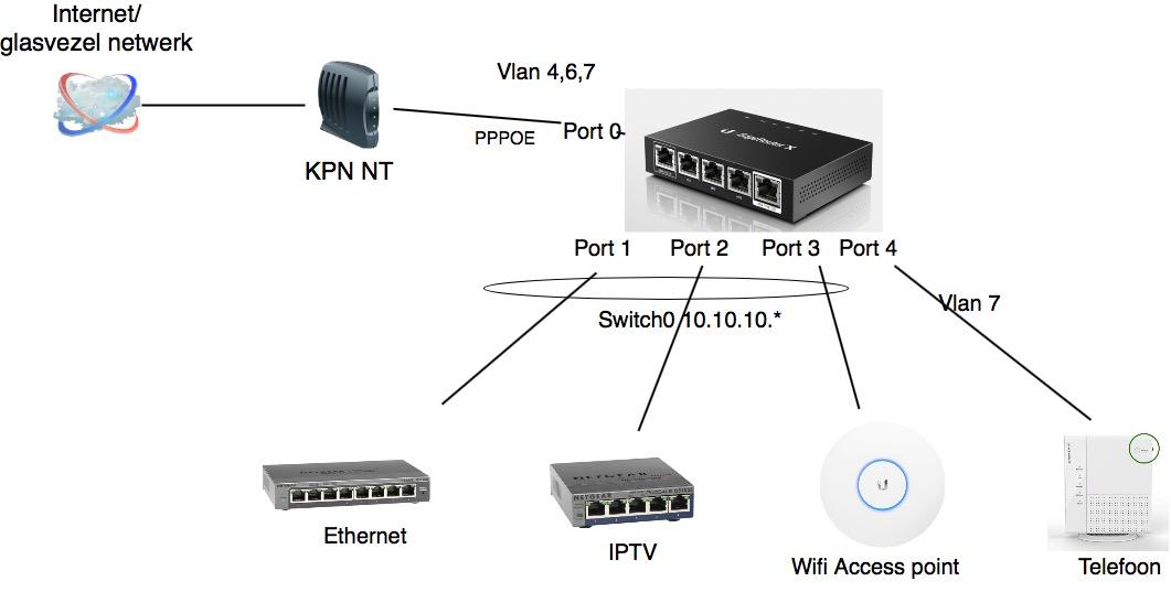 Ubiquiti Edgerouter X en KPN glasvezel internet configuratie